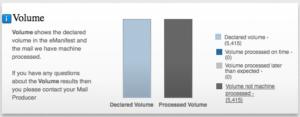 eManifest Volume